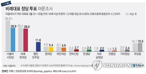 """""""시민당 16·미래한국 16·열린민주 7""""…총선 비례의석 추산"""