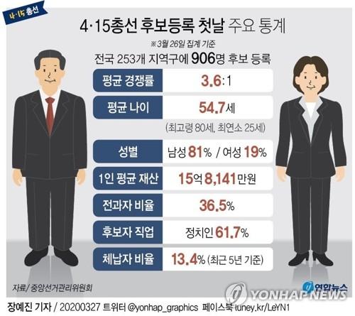 총선 후보등록 마감…여야 막판까지 비례당 '의원 파견' 총력전