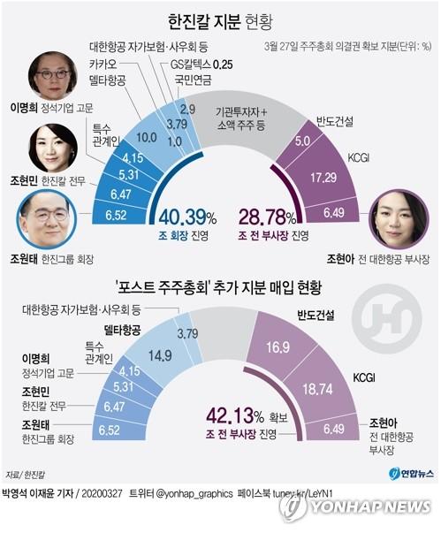 조원태 회장, 한진그룹 경영권 분쟁 1라운드 '완승'(종합)