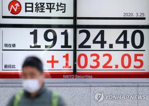 아시아 증시 이틀째 반등…일본 8%·한국 5%·중국 2%대↑(종합)