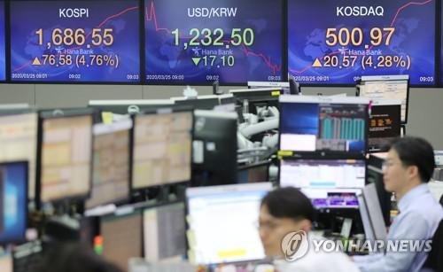 금융시장 진정되나…이틀째 주가 급등·환율 하락
