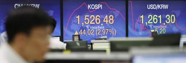 코스피가 24일 전 거래일대비 41.23p(2.78%) 오른 1523.69에 개장해 상승폭을 늘리고 있다./사진=연합뉴스