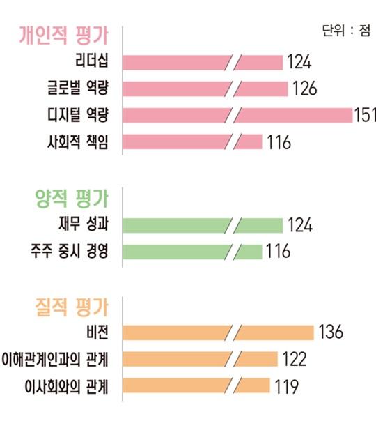 [파워 금융인 30]윤호영 카카오뱅크 대표, 세계 유례없는 초고속 성장