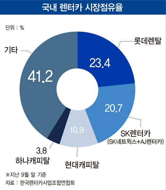 '매년 20% 성장' 렌터카 시장 잡아라…롯데렌탈 vs SK렌터카 '한판 승부'