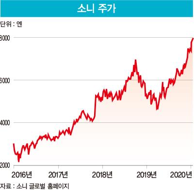 '환골탈태 10년'…다시 '혁신 교과서'로 부활한 소니