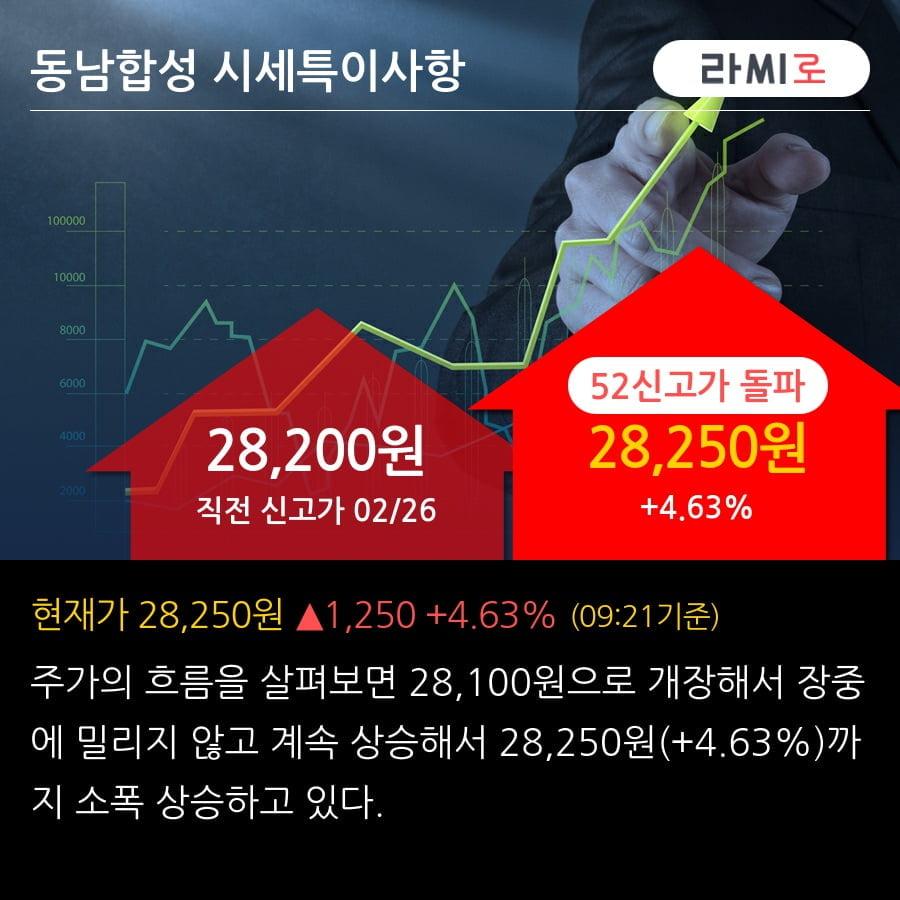 '동남합성' 52주 신고가 경신, 단기·중기 이평선 정배열로 상승세