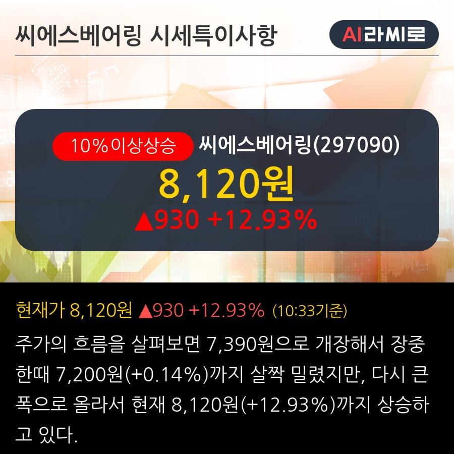 '씨에스베어링' 10% 이상 상승, 기관 3일 연속 순매수(1.0만주)