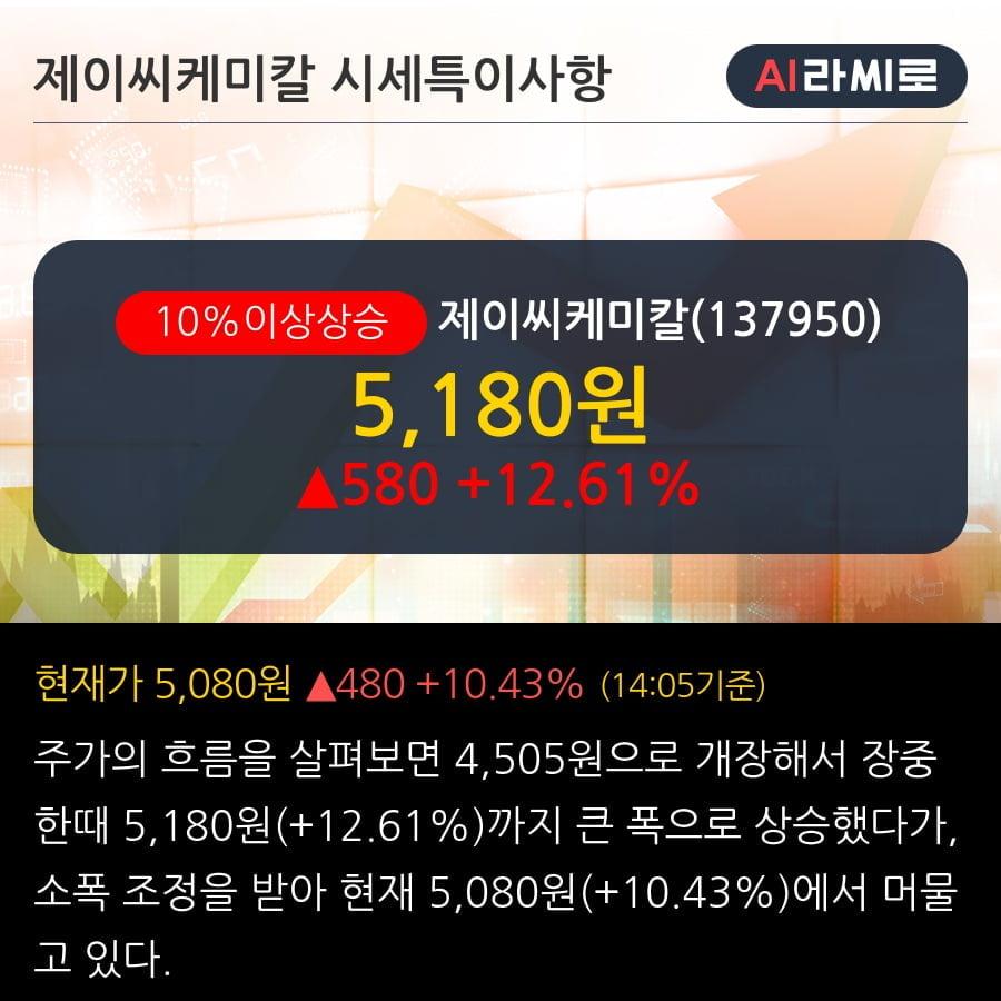 '제이씨케미칼' 10% 이상 상승, 2019.3Q, 매출액 635억(+38.3%), 영업이익 60억(+86.3%)