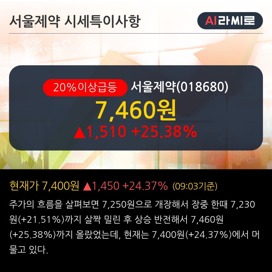 '서울제약' 20% 이상 상승, 2019.3Q, 매출액 135억(+40.7%), 영업이익 14억(흑자전환)