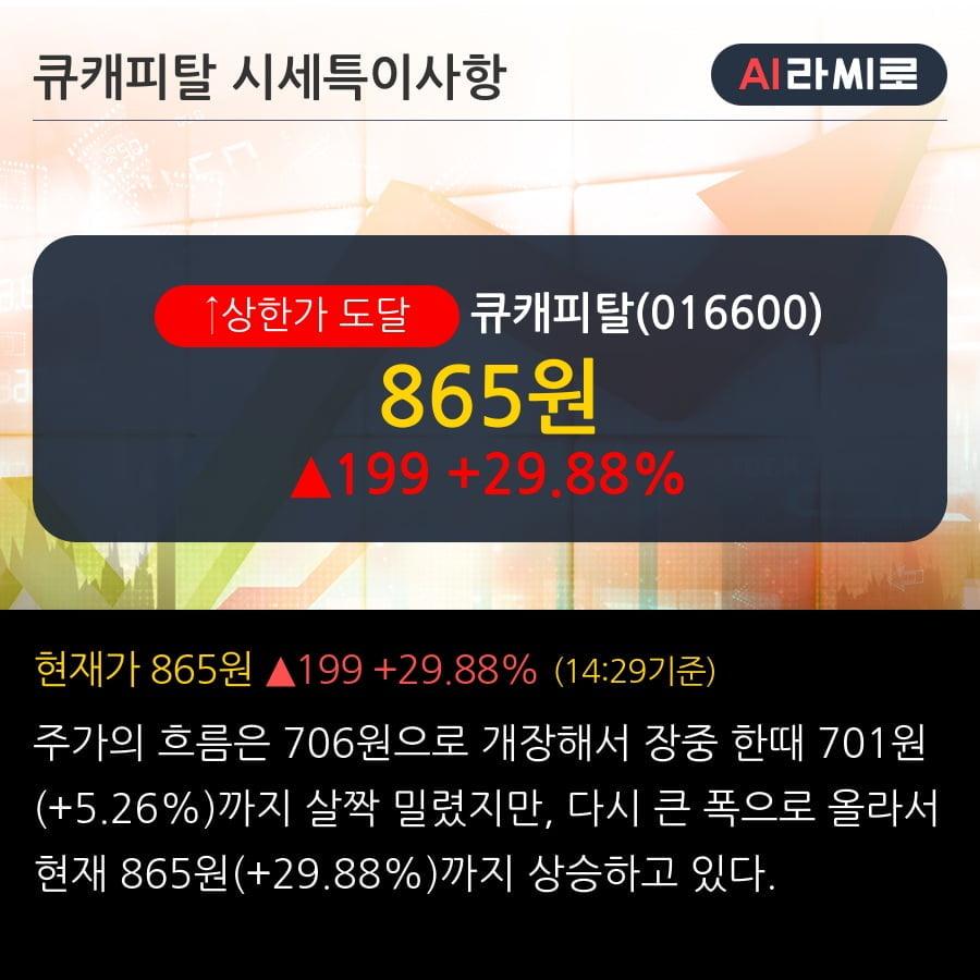 '큐캐피탈' 상한가↑ 도달, 전일 외국인 대량 순매수