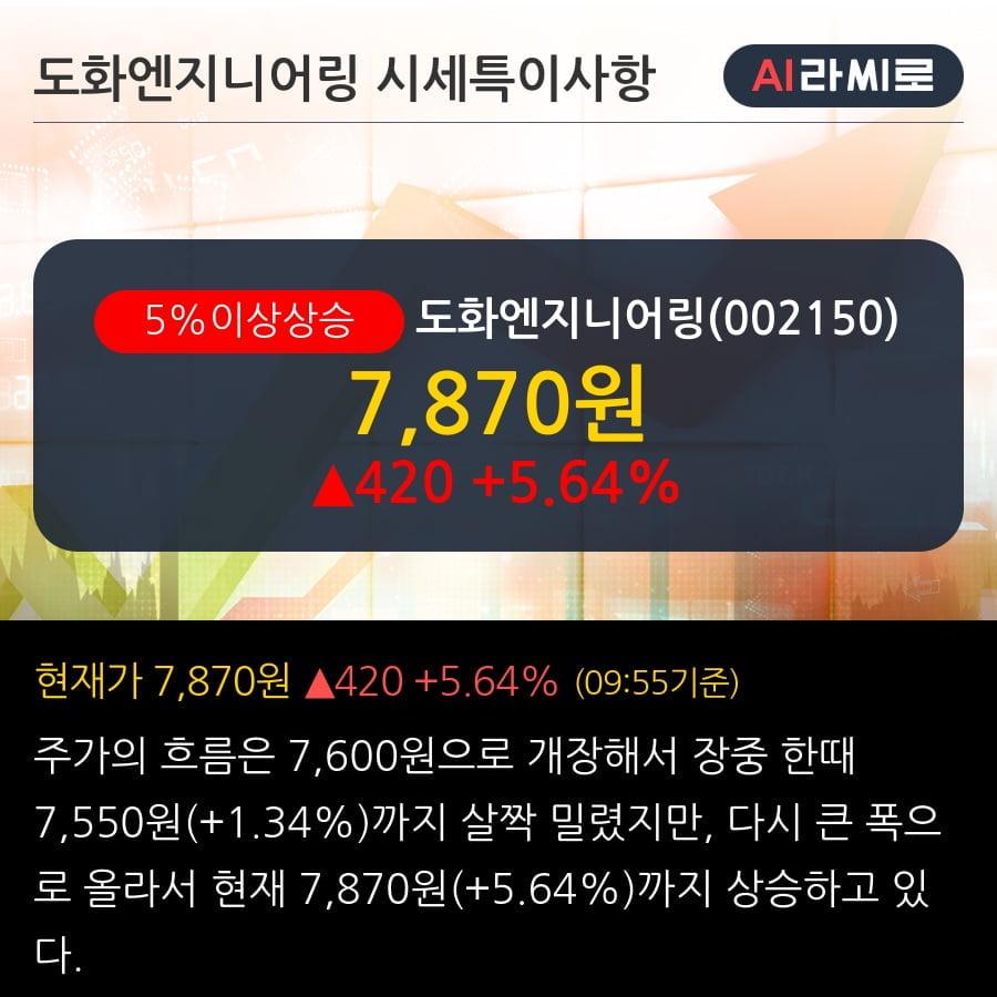 '도화엔지니어링' 5% 이상 상승, 전일 외국인 대량 순매수