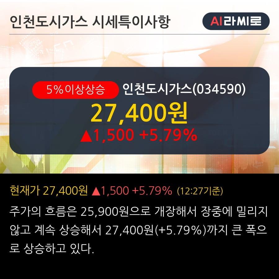 '인천도시가스' 5% 이상 상승, 주가 20일 이평선 상회, 단기·중기 이평선 역배열