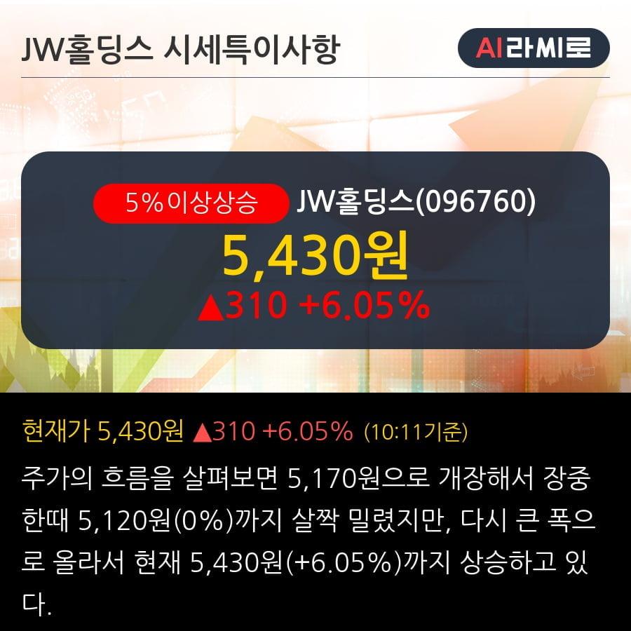 'JW홀딩스' 5% 이상 상승, 주가 5일 이평선 상회, 단기·중기 이평선 역배열