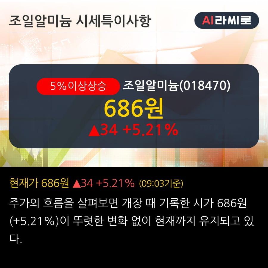 '조일알미늄' 5% 이상 상승, 최근 5일간 기관 대량 순매수
