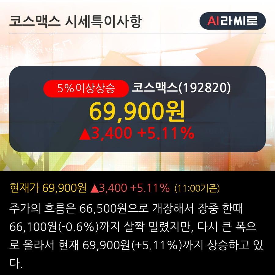 '코스맥스' 5% 이상 상승, 3월이 고비   - 대신증권, BUY(유지)