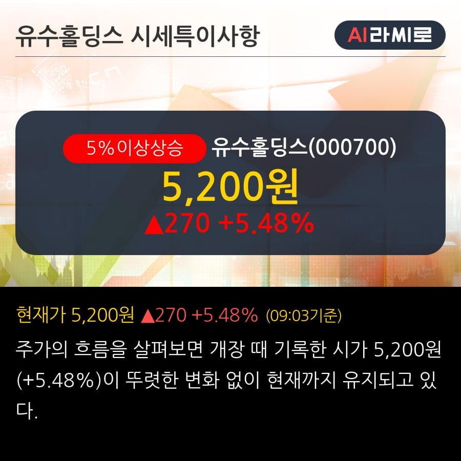 '유수홀딩스' 5% 이상 상승, 기관 4일 연속 순매수(8.3만주)