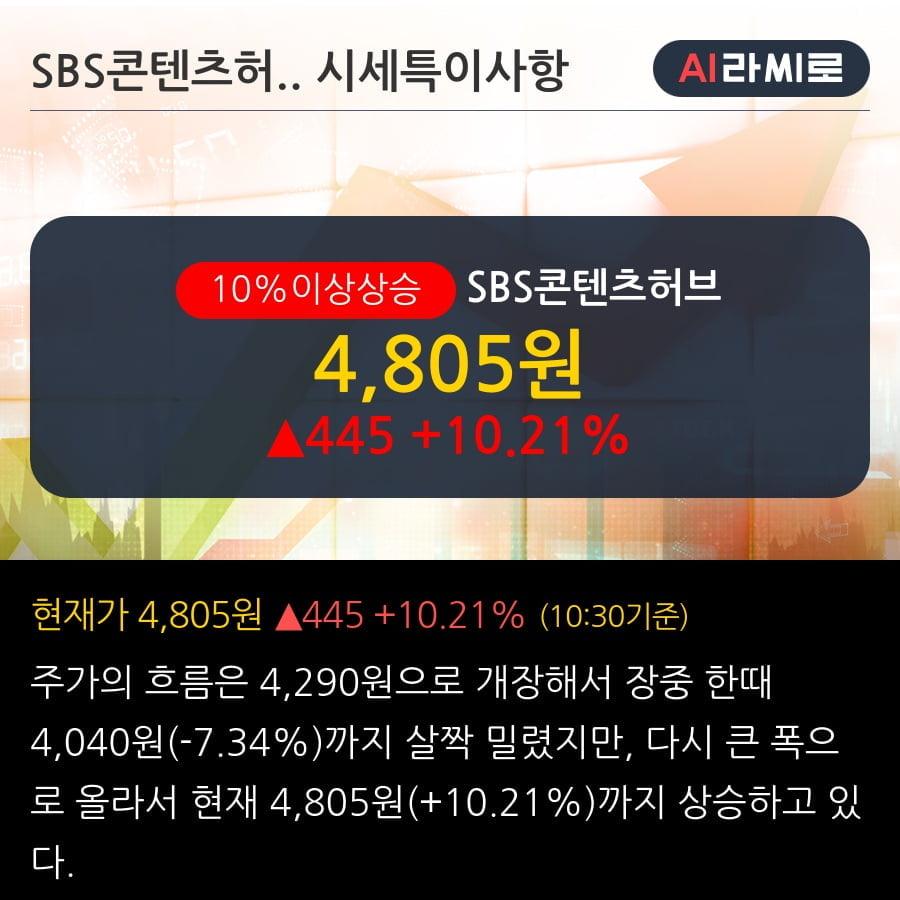 'SBS콘텐츠허브' 10% 이상 상승, 외국인, 기관 각각 3일, 4일 연속 순매수