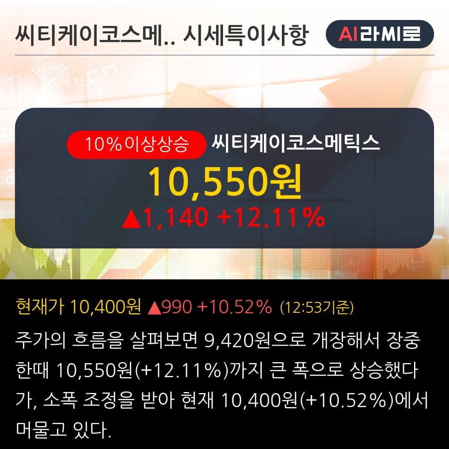 '씨티케이코스메틱스' 10% 이상 상승, 기관 4일 연속 순매수(8.3만주)