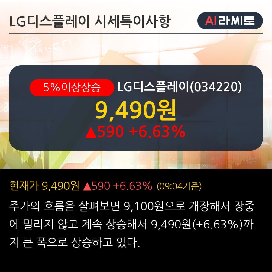 'LG디스플레이' 5% 이상 상승, 외국인, 기관 각각 4일 연속 순매수, 7일 연속 순매도