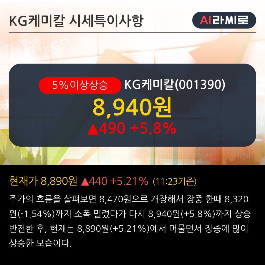 'KG케미칼' 5% 이상 상승, 전일 종가 기준 PER 0.4배, PBR 0.1배, 저PER, 저PBR