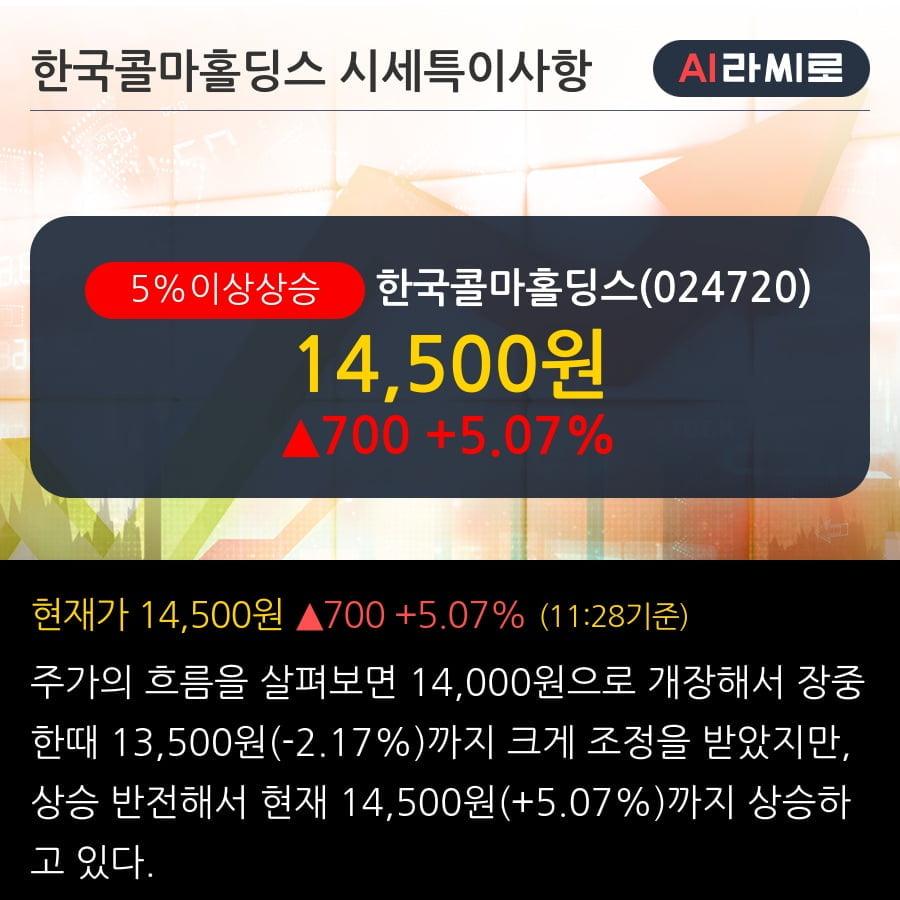 '한국콜마홀딩스' 5% 이상 상승, 주가 반등 시도, 단기·중기 이평선 역배열