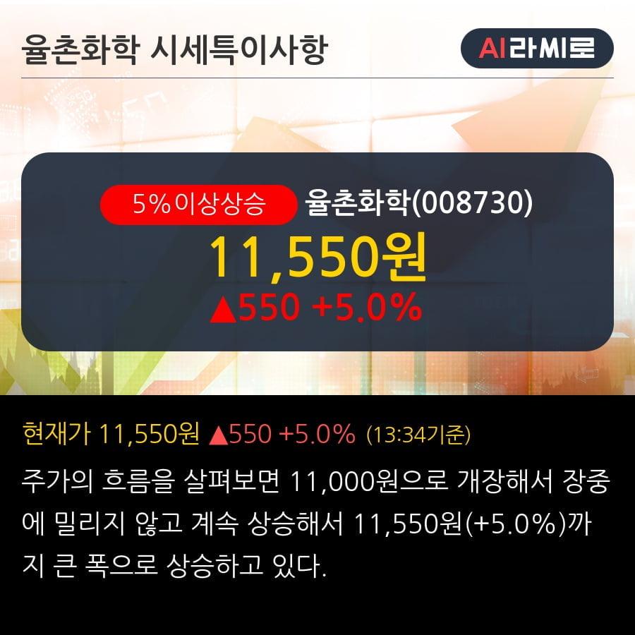 '율촌화학' 5% 이상 상승, 기관 6일 연속 순매수(9.6만주)