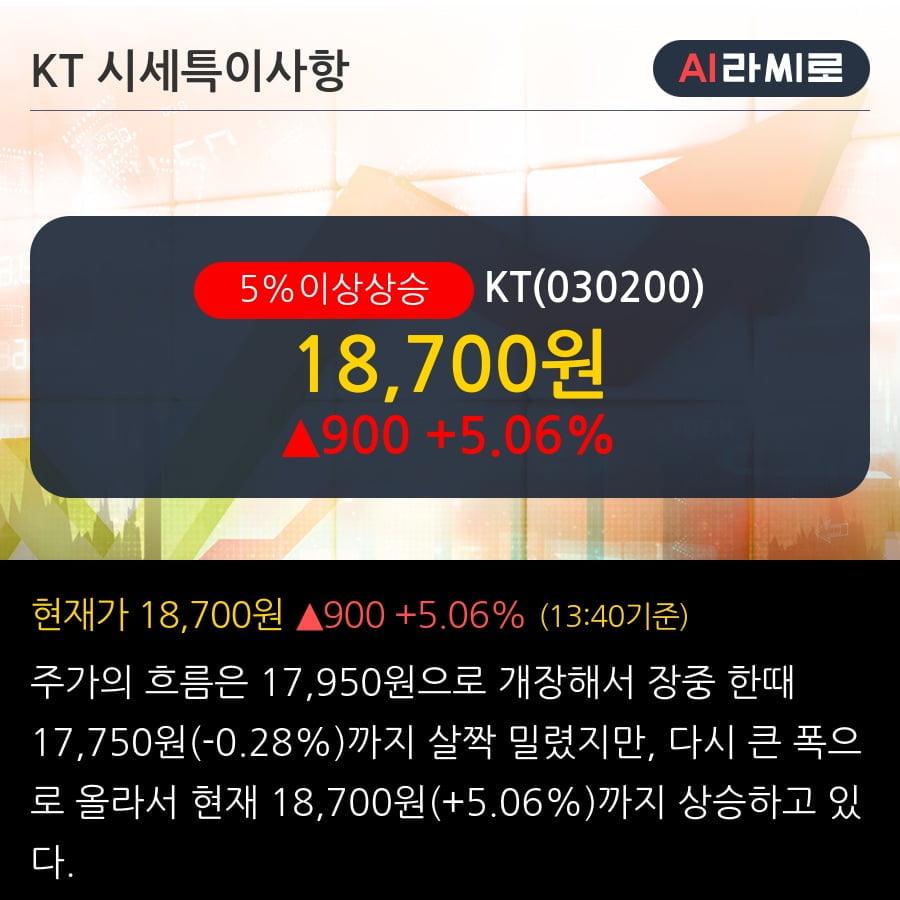 'KT' 5% 이상 상승, 과도한 주가하락으로 매수기회 발생   - SK증권, BUY(유지)