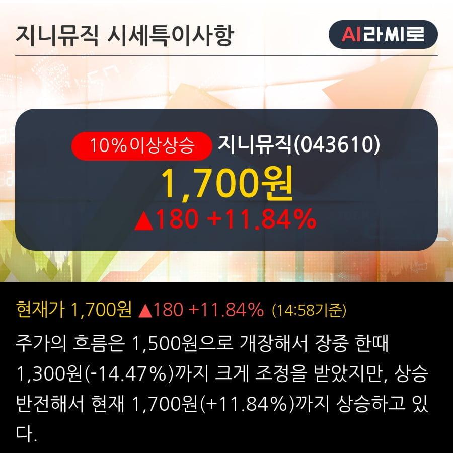 '지니뮤직' 10% 이상 상승, 주가 반등 시도, 단기·중기 이평선 역배열