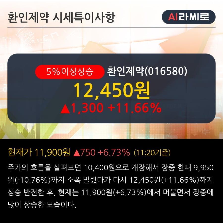 '환인제약' 5% 이상 상승, 주가 5일 이평선 상회, 단기·중기 이평선 역배열