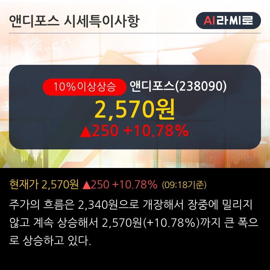 '앤디포스' 10% 이상 상승, 주가 5일 이평선 상회, 단기·중기 이평선 역배열