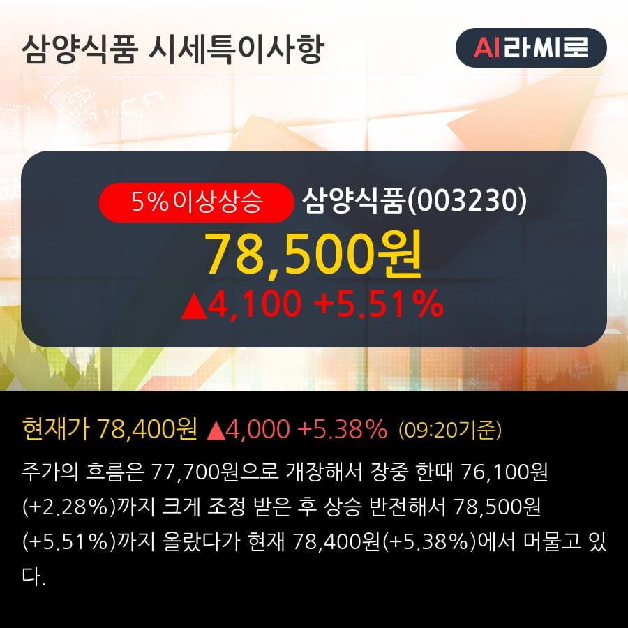 '삼양식품' 5% 이상 상승, 최근 5일간 기관 대량 순매수