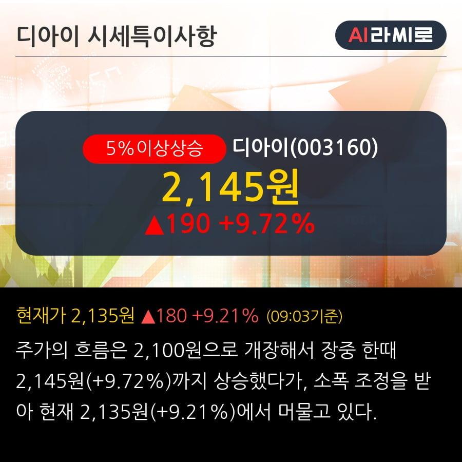 '디아이' 5% 이상 상승, 주가 5일 이평선 상회, 단기·중기 이평선 역배열
