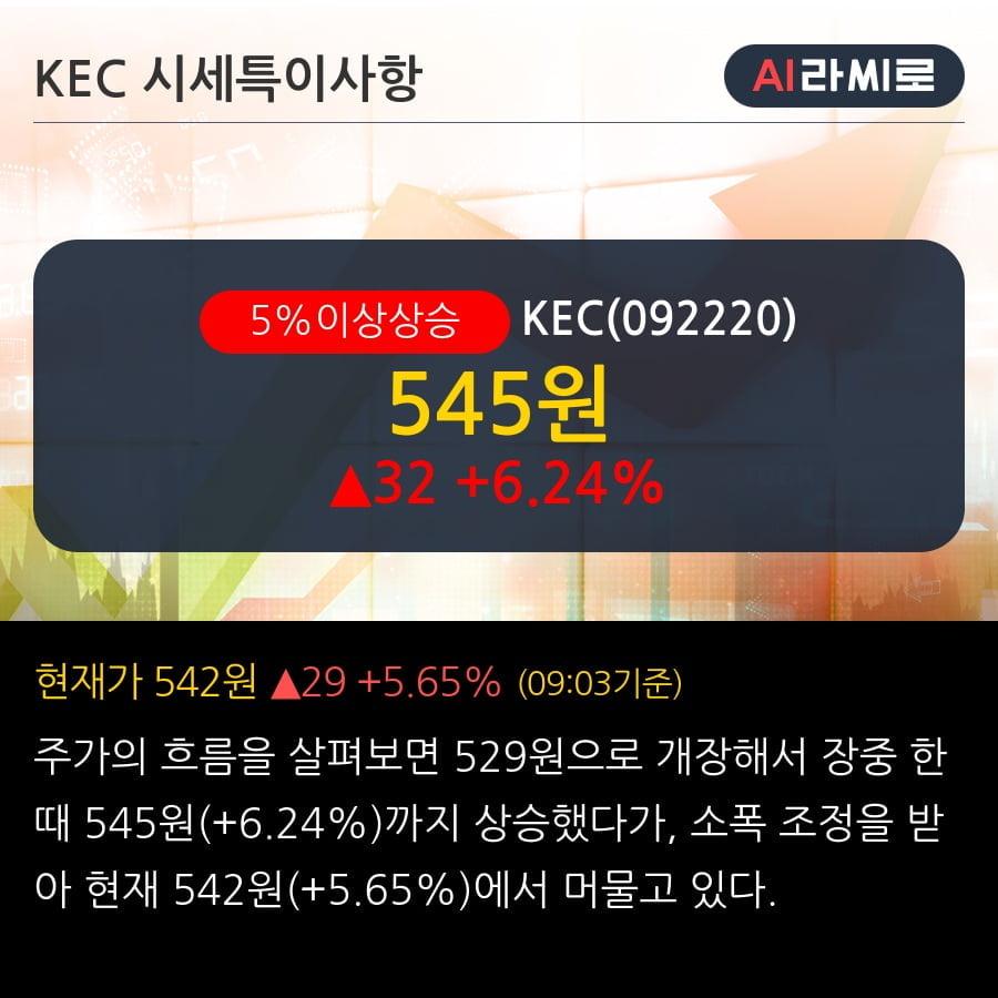 'KEC' 5% 이상 상승, 외국인, 기관 각각 3일, 5일 연속 순매수
