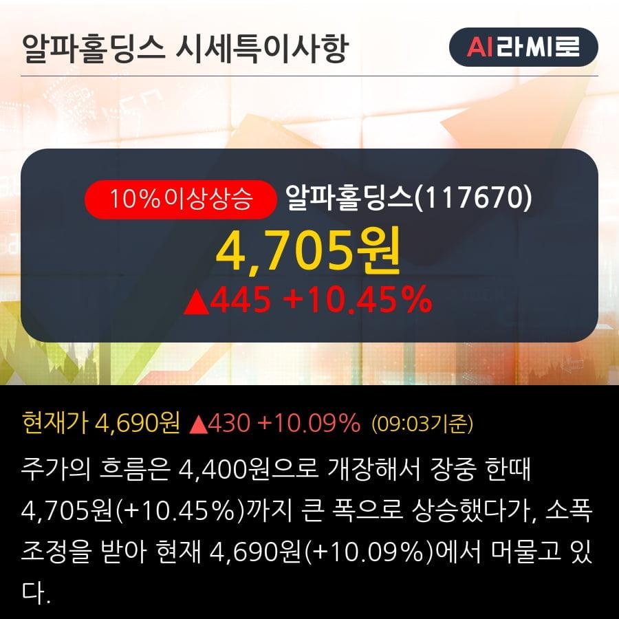 '알파홀딩스' 10% 이상 상승, 전일 외국인 대량 순매수