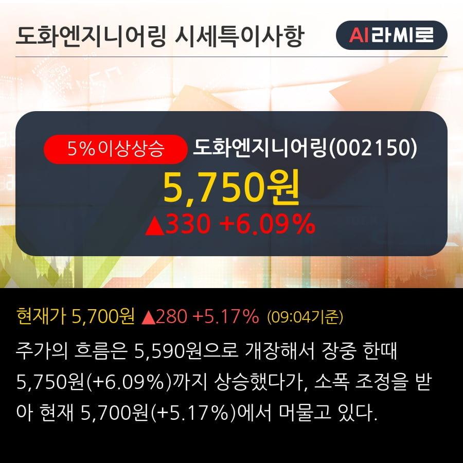 '도화엔지니어링' 5% 이상 상승, 주가 5일 이평선 상회, 단기·중기 이평선 역배열