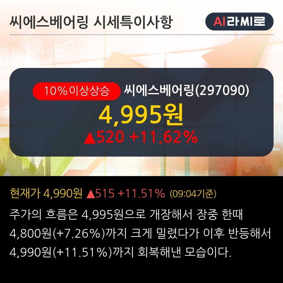 '씨에스베어링' 10% 이상 상승, 외국인, 기관 각각 3일, 3일 연속 순매수