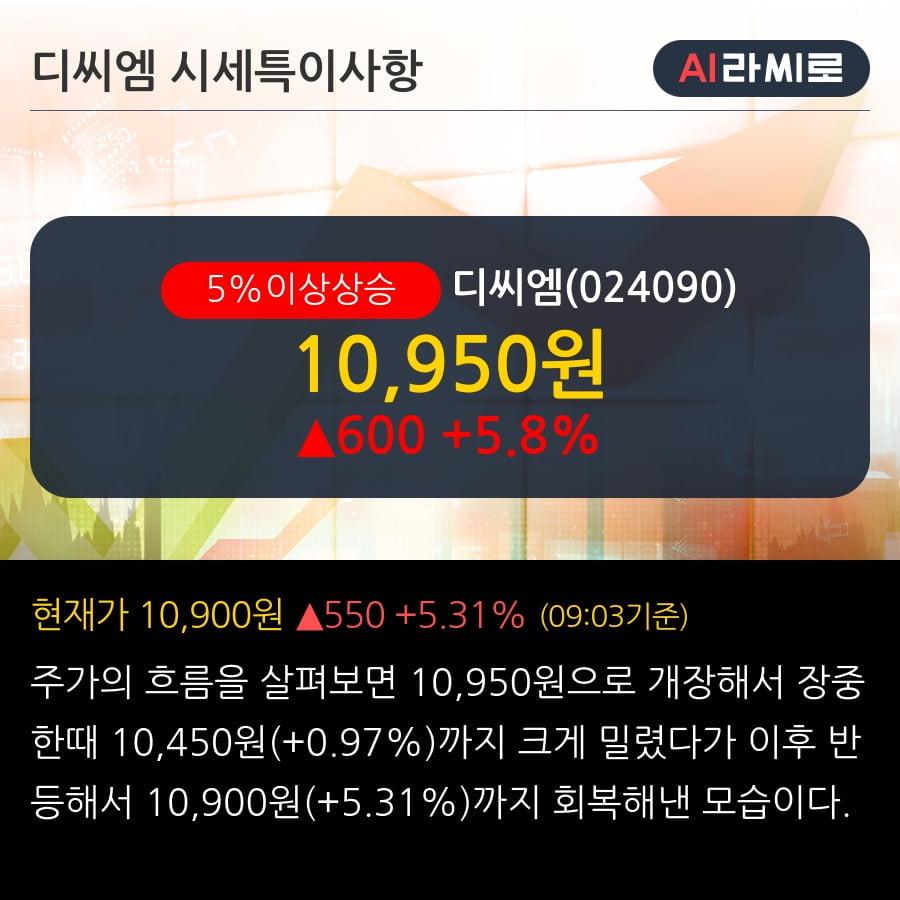 '디씨엠' 5% 이상 상승, 기관 3일 연속 순매수(1.2만주)