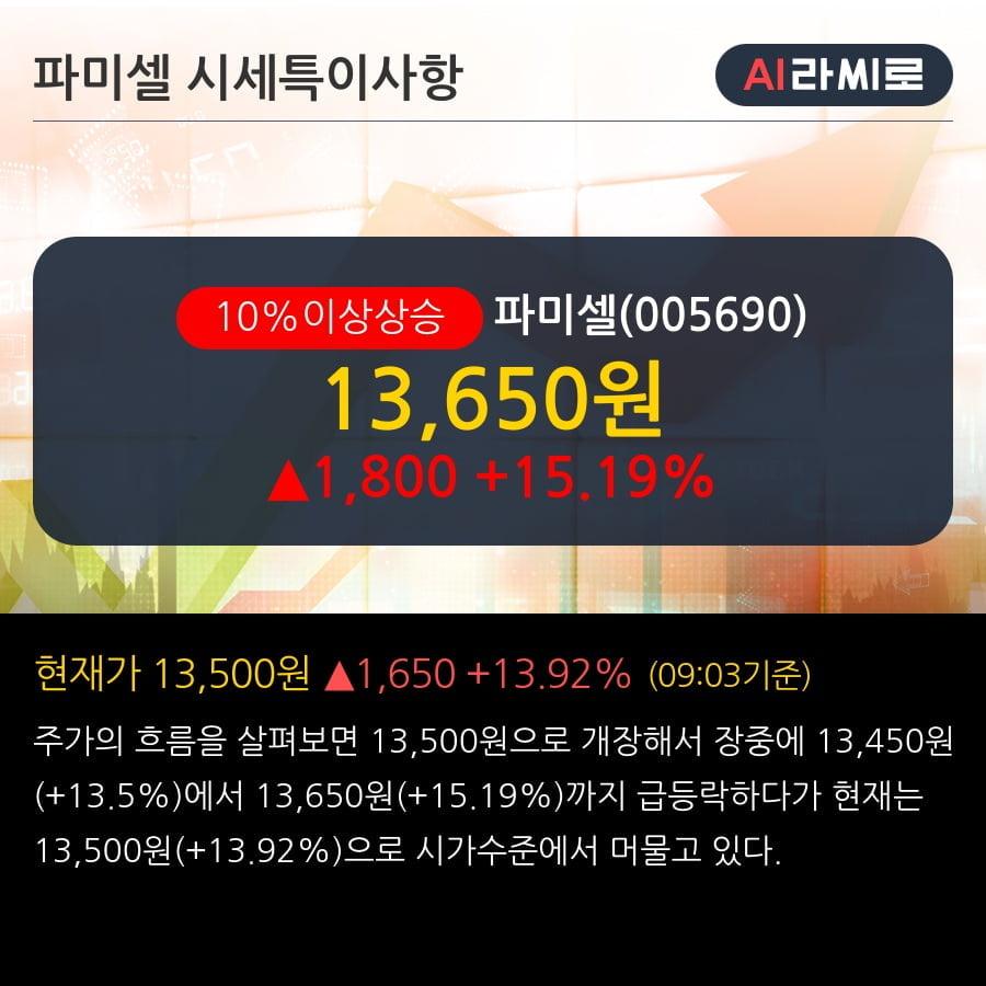 '파미셀' 10% 이상 상승, 전일 기관 대량 순매수