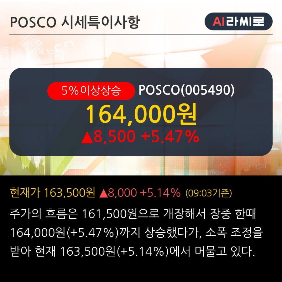 'POSCO' 5% 이상 상승, 전일 기관 대량 순매수