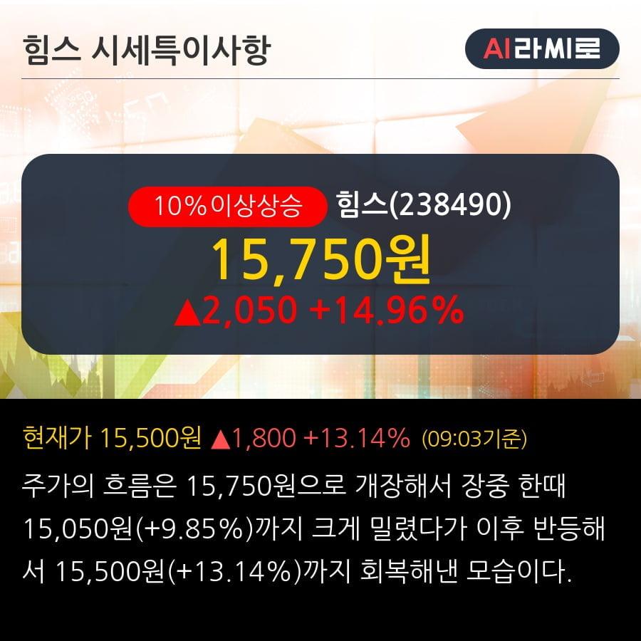 '힘스' 10% 이상 상승, OLED 디스플레이 공정 장비 40억원 (매출액대비 11.28%)