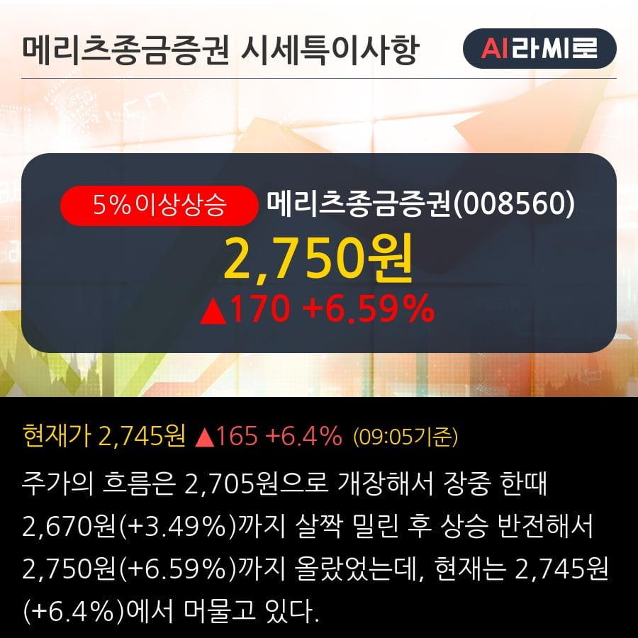 '메리츠종금증권' 5% 이상 상승, 주가 5일 이평선 상회, 단기·중기 이평선 역배열