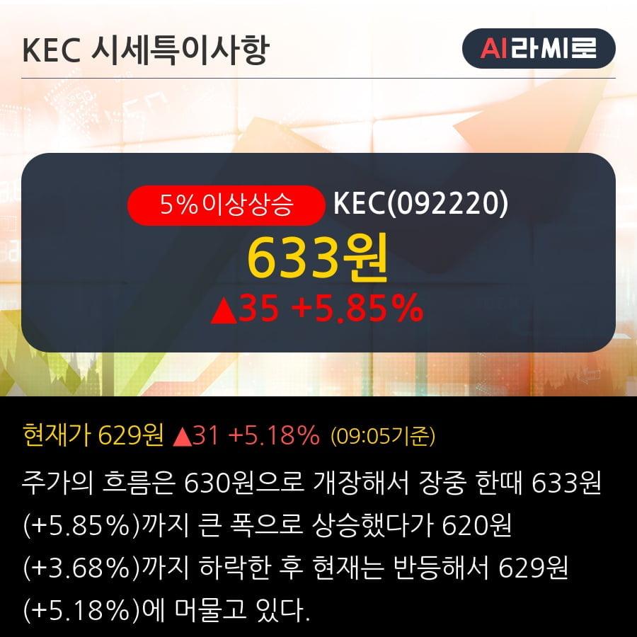 'KEC' 5% 이상 상승, 기관 7일 연속 순매수(2.8만주)