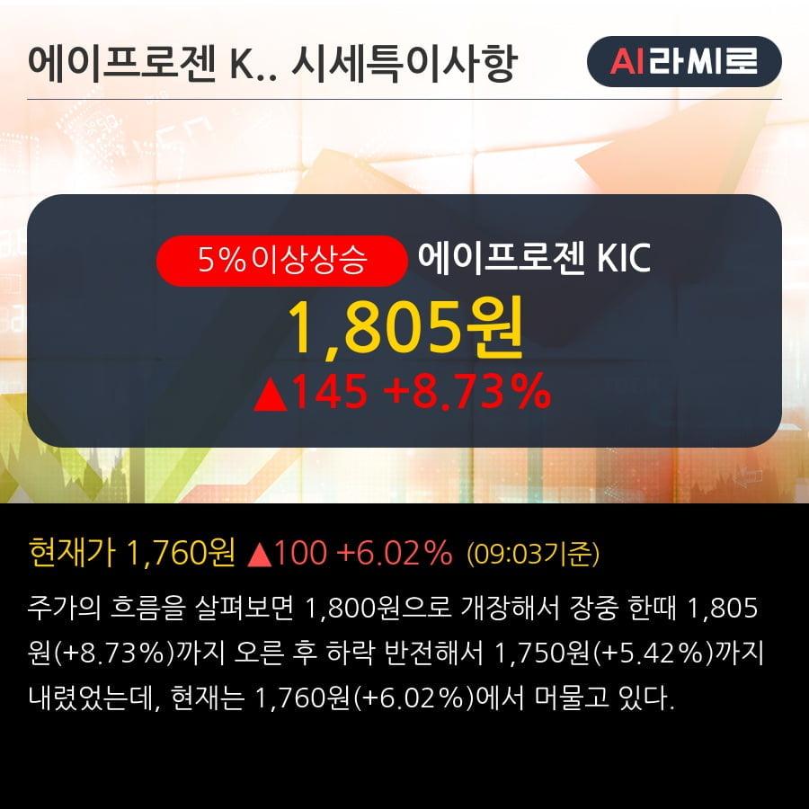 '에이프로젠 KIC' 5% 이상 상승, 외국인 3일 연속 순매수(76.0만주)