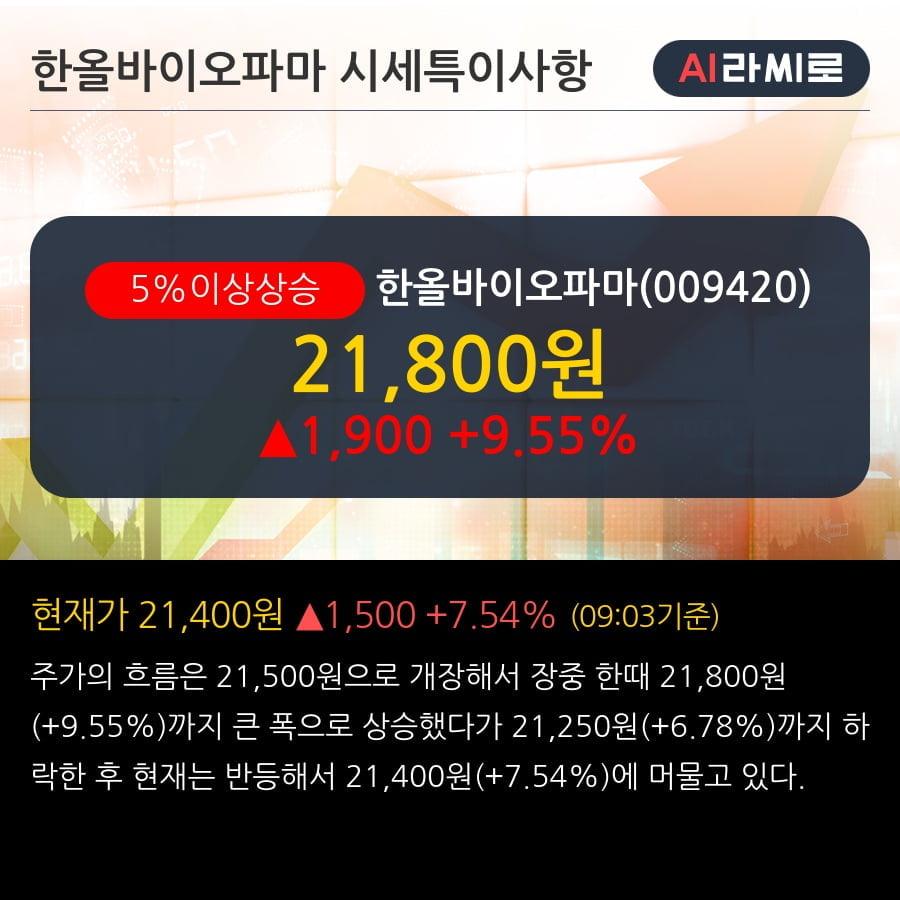 '한올바이오파마' 5% 이상 상승, 기관 3일 연속 순매수(15.0만주)