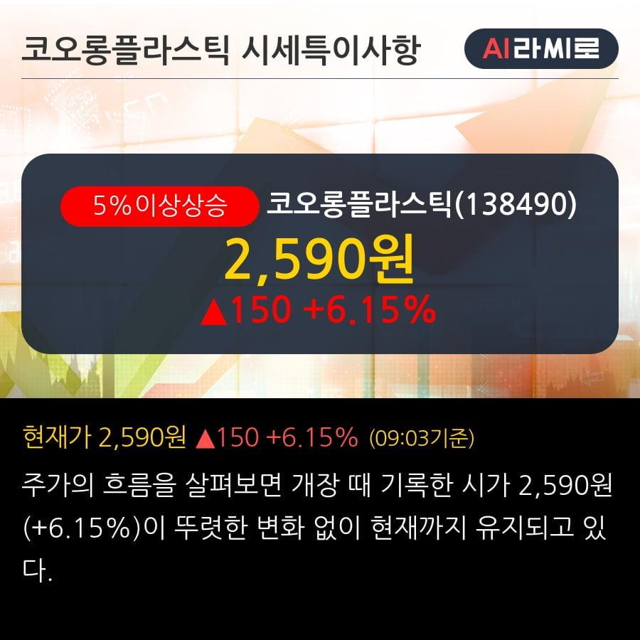 '코오롱플라스틱' 5% 이상 상승, 기관 3일 연속 순매수(1,064주)