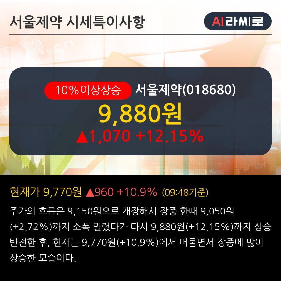 '서울제약' 10% 이상 상승, 단기·중기 이평선 정배열로 상승세