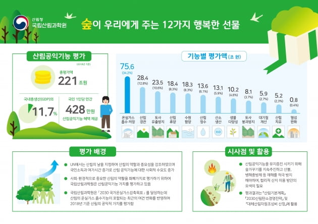 아낌없이 주는 숲, 우리 산림의 공익적 가치 221조원