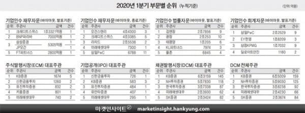 [마켓인사이트] CS, M&A 재무자문 1위 수성…법률 김앤장, 회계 삼일PwC 선두