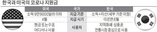 '코로나지원금' 美는 신속, 韓은 지지부진