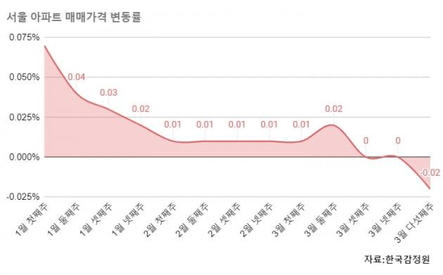 """[집코노미] 마포 신축 15억 선 반납…압구정에선 """"매수인도 후회"""""""